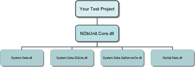 NDbUnit Refactored for Explicit Assembly Dependencies